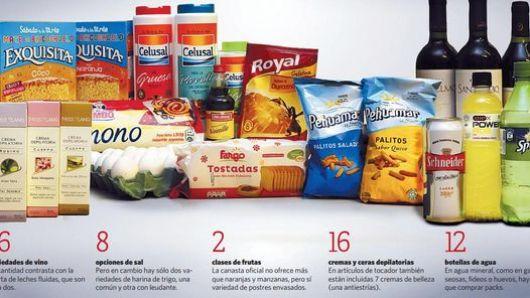 Una lista de productos polémica y lejos de las necesidades básicas