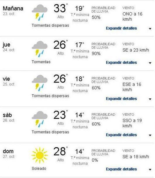 Lluvias y tormentas para lo que queda de la semana