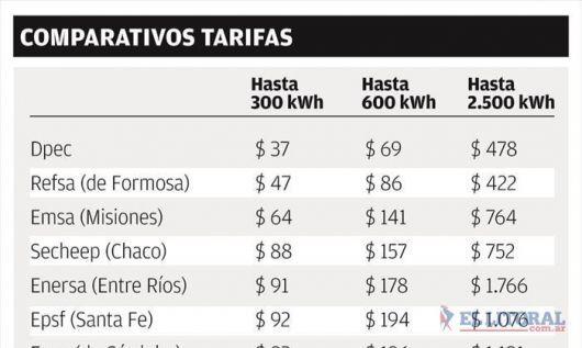 Dicen desde el Gobierno que Corrientes tiene la tarifa energética más baja de la región
