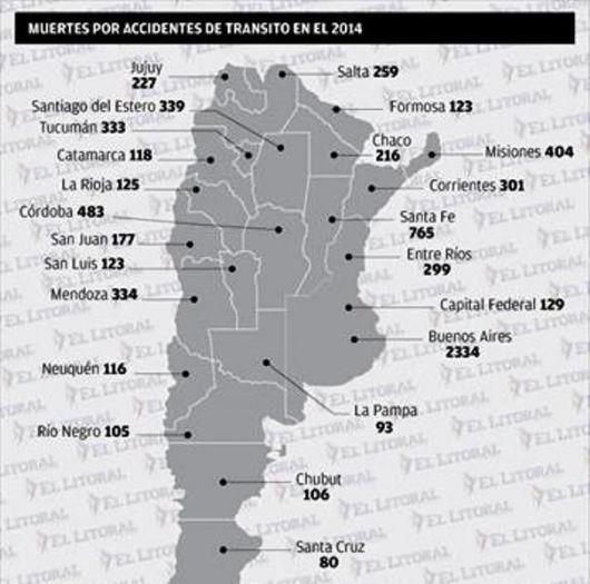 Corrientes es la sexta provincia con más muertes por accidentes de tránsito