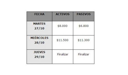 Del 27 al 30, Provincia paga octubre a los 70.000 estatales
