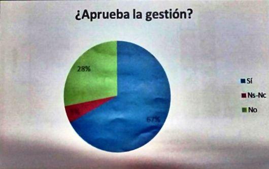 El 67% de los bellavistences considera positiva la gestión municipal